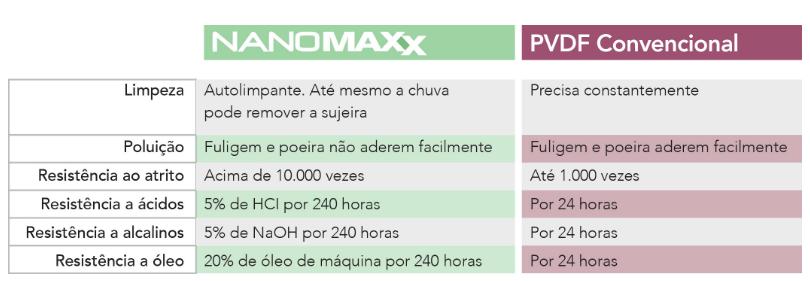 nanomaxx tabela